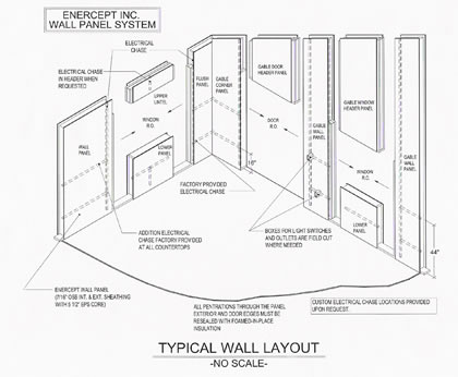 Enercept Wall Layout